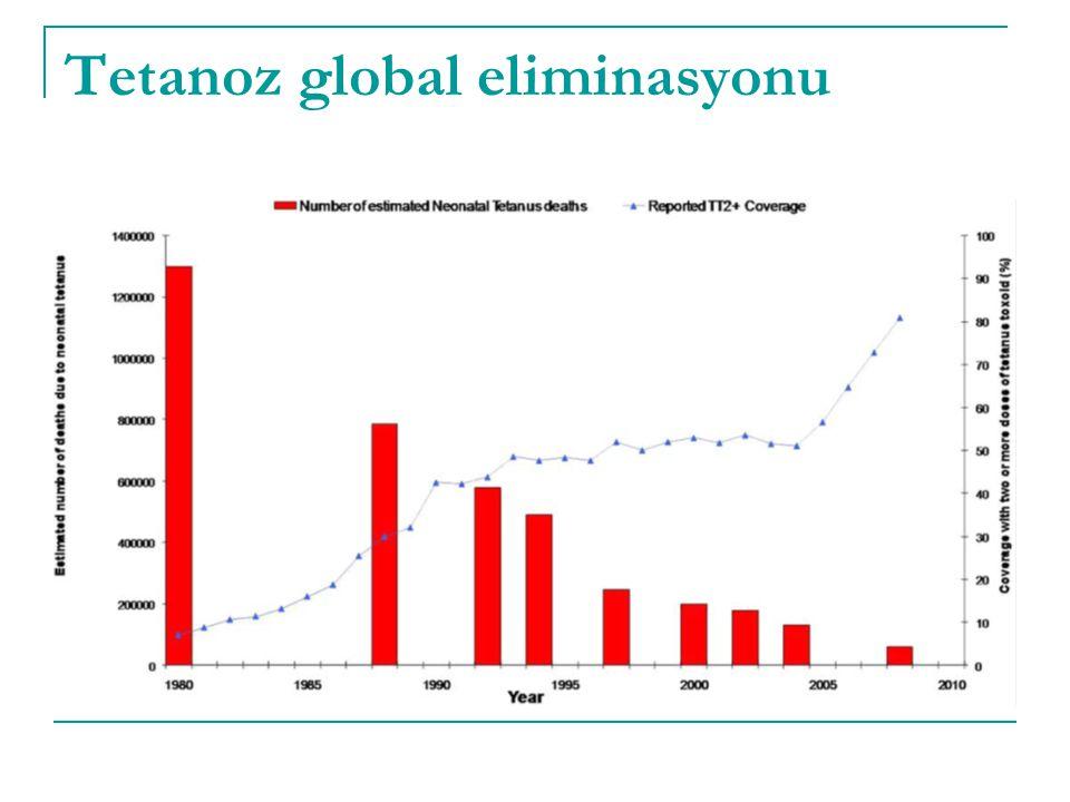 Tetanoz global eliminasyonu