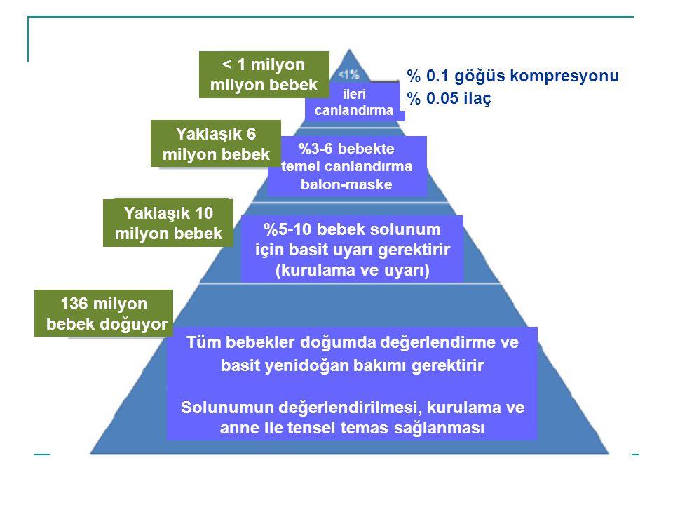Tüm bebekler doğumda değerlendirme ve basit yenidoğan bakımı gerektirir Solunumun değerlendirilmesi, kurulama ve anne ile tensel temas sağlanması 136