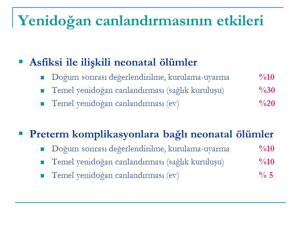 Yenidoğan canlandırmasının etkileri  Asfiksi ile ilişkili neonatal ölümler Doğum sonrası değerlendirilme, kurulama-uyarma %10 Temel yenidoğan canland