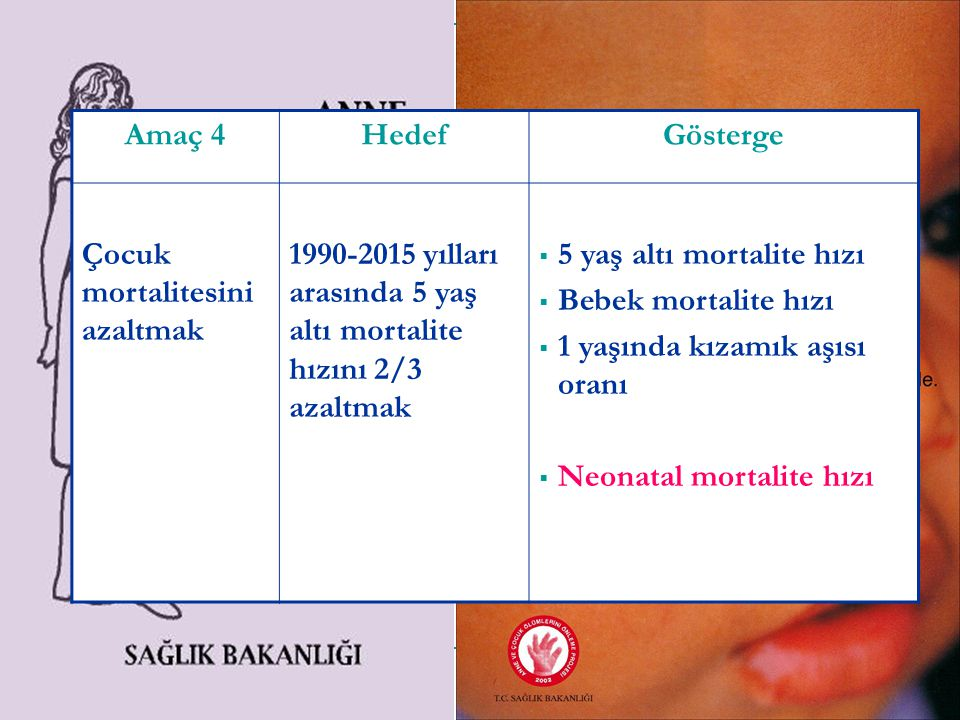 Amaç 4HedefGösterge Çocuk mortalitesini azaltmak 1990-2015 yılları arasında 5 yaş altı mortalite hızını 2/3 azaltmak  5 yaş altı mortalite hızı  Beb