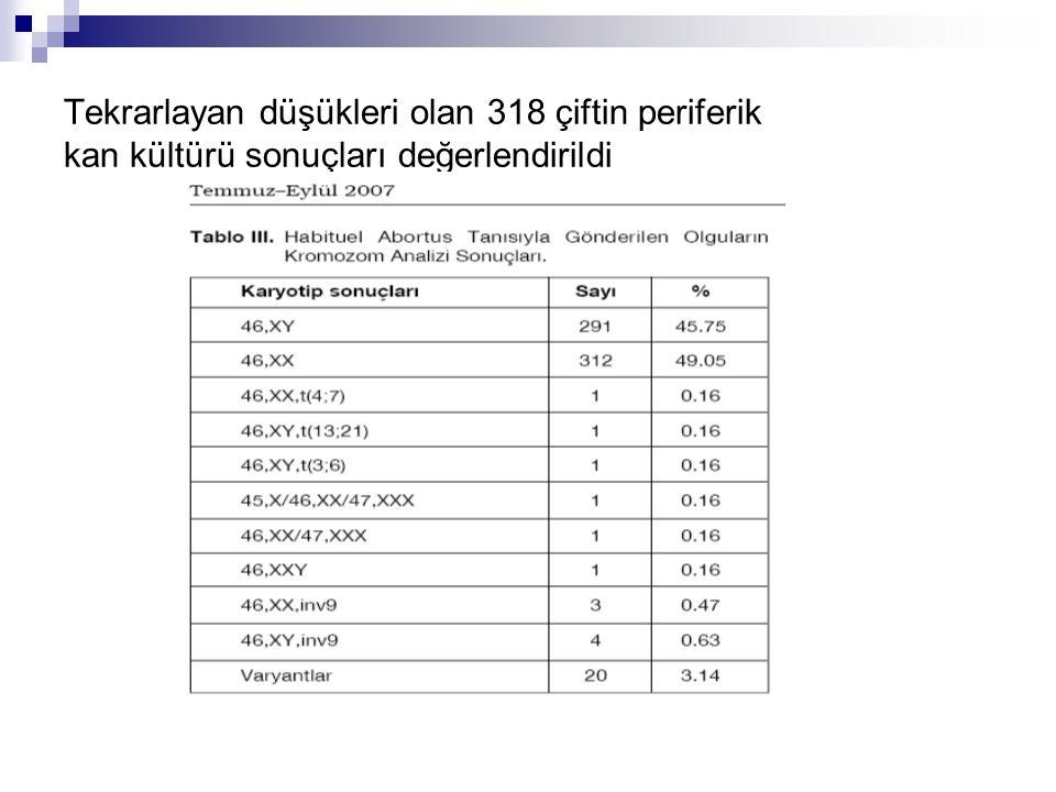 Tekrarlayan düşükleri olan 318 çiftin periferik kan kültürü sonuçları değerlendirildi