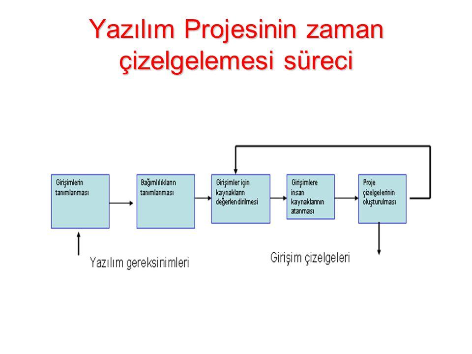 Yazılım Projesinin zaman çizelgelemesi süreci