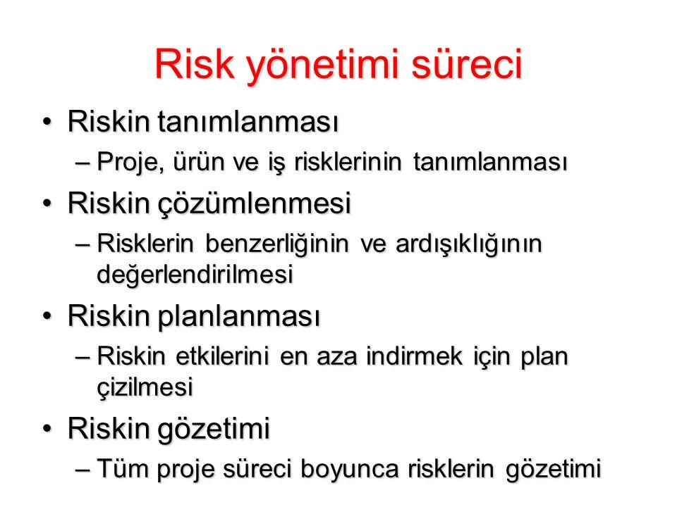 Risk yönetimi süreci Riskin tanımlanmasıRiskin tanımlanması –Proje, ürün ve iş risklerinin tanımlanması Riskin çözümlenmesiRiskin çözümlenmesi –Riskle