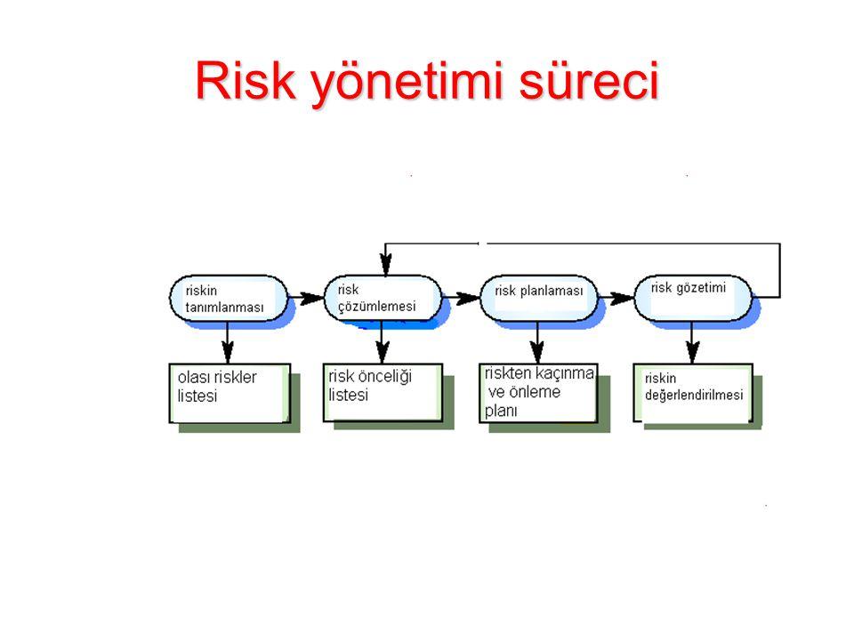 Risk yönetimi süreci