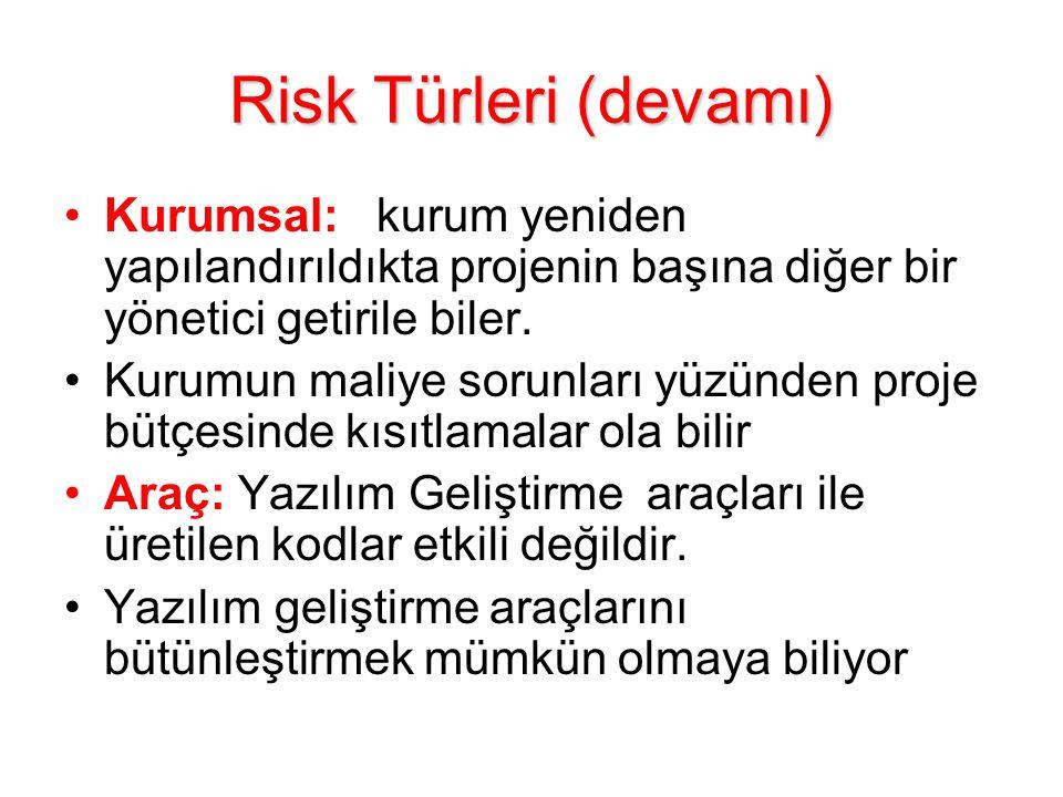 Risk Türleri (devamı) Kurumsal: kurum yeniden yapılandırıldıkta projenin başına diğer bir yönetici getirile biler. Kurumun maliye sorunları yüzünden p