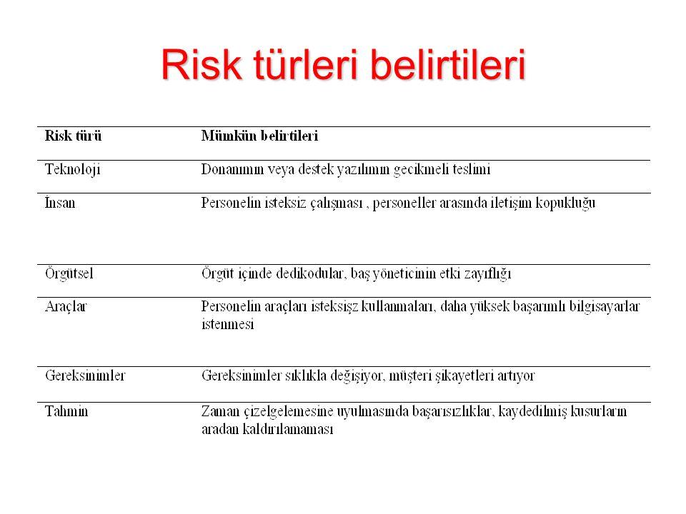 Risk türleri belirtileri