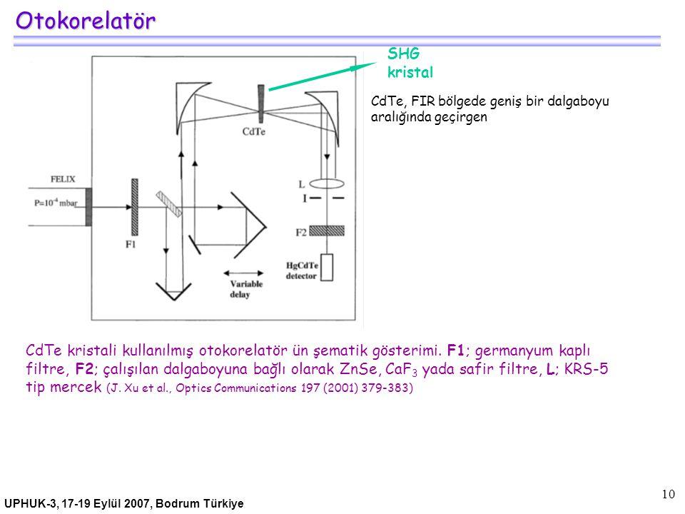 UPHUK-3, 17-19 Eylül 2007, Bodrum Türkiye 10 Otokorelatör CdTe kristali kullanılmış otokorelatör ün şematik gösterimi. F1; germanyum kaplı filtre, F2;