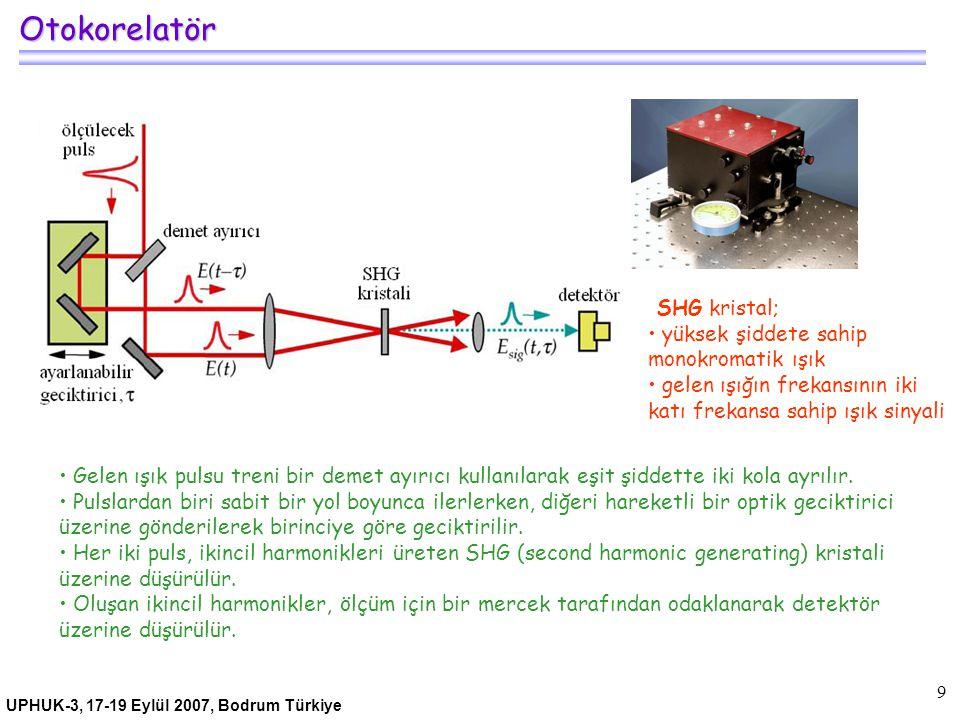 UPHUK-3, 17-19 Eylül 2007, Bodrum Türkiye 10 Otokorelatör CdTe kristali kullanılmış otokorelatör ün şematik gösterimi.