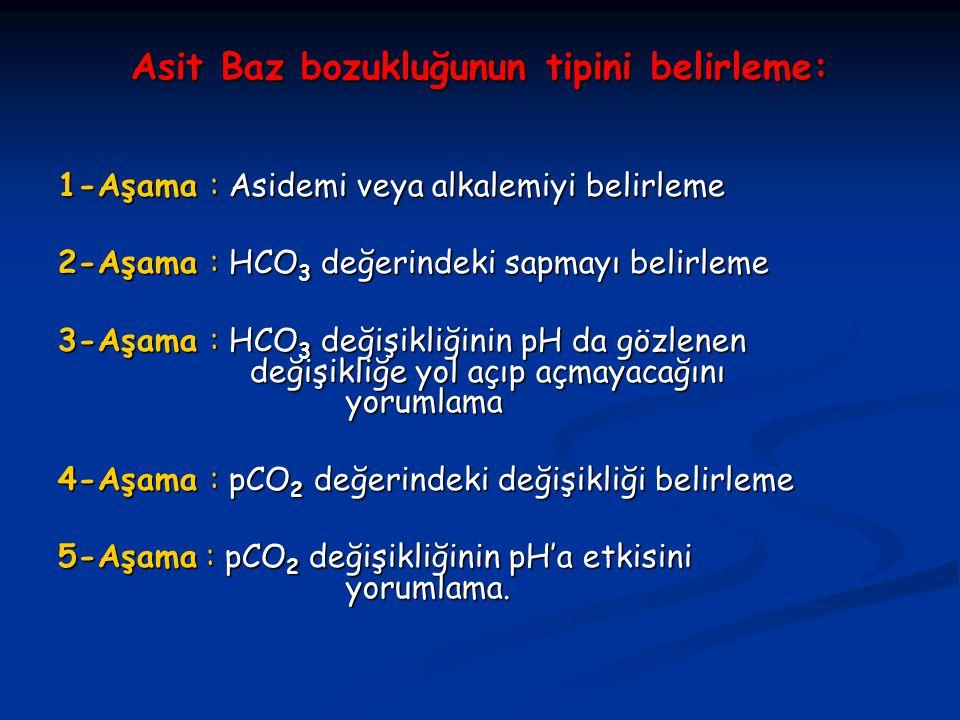 Asit Baz bozukluğunun tipini belirleme: 1-Aşama : Asidemi veya alkalemiyi belirleme 2-Aşama : HCO 3 değerindeki sapmayı belirleme 3-Aşama : HCO 3 değişikliğinin pH da gözlenen değişikliğe yol açıp açmayacağını yorumlama 4-Aşama : pCO 2 değerindeki değişikliği belirleme 5-Aşama : pCO 2 değişikliğinin pH'a etkisini yorumlama.