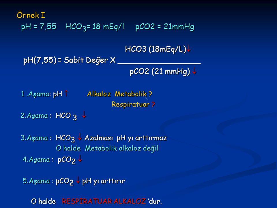 Örnek I pH = 7,55 HCO 3 = 18 mEq/l pCO2 = 21mmHg pH = 7,55 HCO 3 = 18 mEq/l pCO2 = 21mmHg HCO3 (18mEq/L)  HCO3 (18mEq/L)  pH(7,55) = Sabit Değer X _________________ pH(7,55) = Sabit Değer X _________________ pCO2 (21 mmHg)  pCO2 (21 mmHg)  1.Aşama: pH  Alkaloz Metabolik .