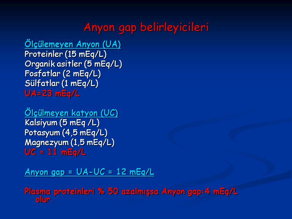 Anyon gap belirleyicileri Ölçülemeyen Anyon (UA)  Proteinler (15 mEq/L)  Organik asitler (5 mEq/L)  Fosfatlar (2 mEq/L)  Sülfatlar (1 mEq/L)  UA=23 mEq/L Ölçülmeyen katyon (UC)  Kalsiyum (5 mEq /L)  Potasyum (4,5 mEq/L)  Magnezyum (1,5 mEq/L)  UC = 11 mEq/L Anyon gap = UA-UC = 12 mEq/L Plasma proteinleri % 50 azalmışsa Anyon gap:4 mEq/L olur.