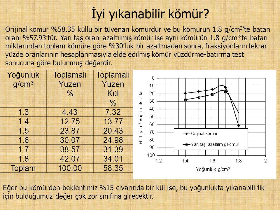 Yoğunluk g/cm 3 Toplamalı Yüzen % Toplamalı Yüzen Kül % 1.34.437.32 1.412.7513.77 1.523.8720.43 1.630.0724.98 1.738.5731.39 1.842.0734.01 Toplam100.0058.35 İyi yıkanabilir kömür.