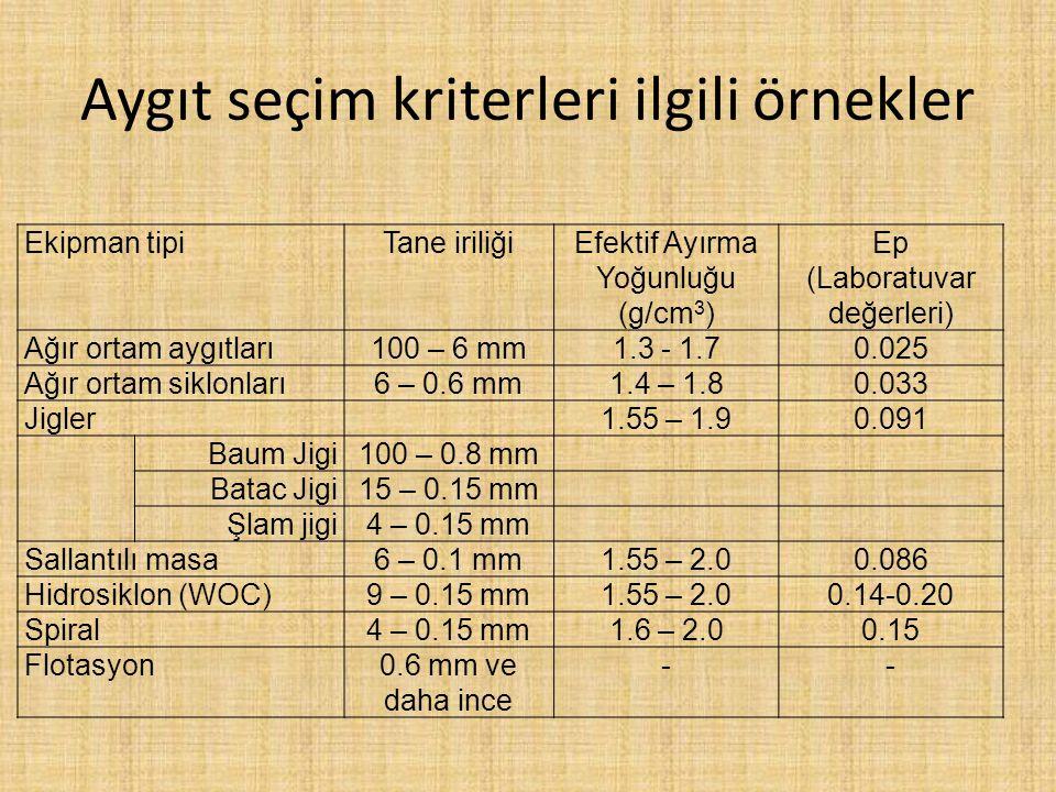 Aygıt seçim kriterleri ilgili örnekler Ekipman tipiTane iriliğiEfektif Ayırma Yoğunluğu (g/cm 3 ) Ep (Laboratuvar değerleri) Ağır ortam aygıtları100 – 6 mm1.3 - 1.70.025 Ağır ortam siklonları6 – 0.6 mm1.4 – 1.80.033 Jigler1.55 – 1.90.091 Baum Jigi100 – 0.8 mm Batac Jigi15 – 0.15 mm Şlam jigi4 – 0.15 mm Sallantılı masa6 – 0.1 mm1.55 – 2.00.086 Hidrosiklon (WOC)9 – 0.15 mm1.55 – 2.00.14-0.20 Spiral4 – 0.15 mm1.6 – 2.00.15 Flotasyon0.6 mm ve daha ince --