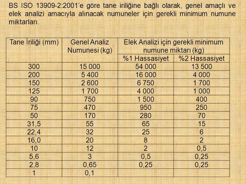 Numune Standartlara göre her elek fraksiyonunda en az 1000 adet tüvenan malzeme En az 10 adet her yüzdürme fraksiyonu ürünü