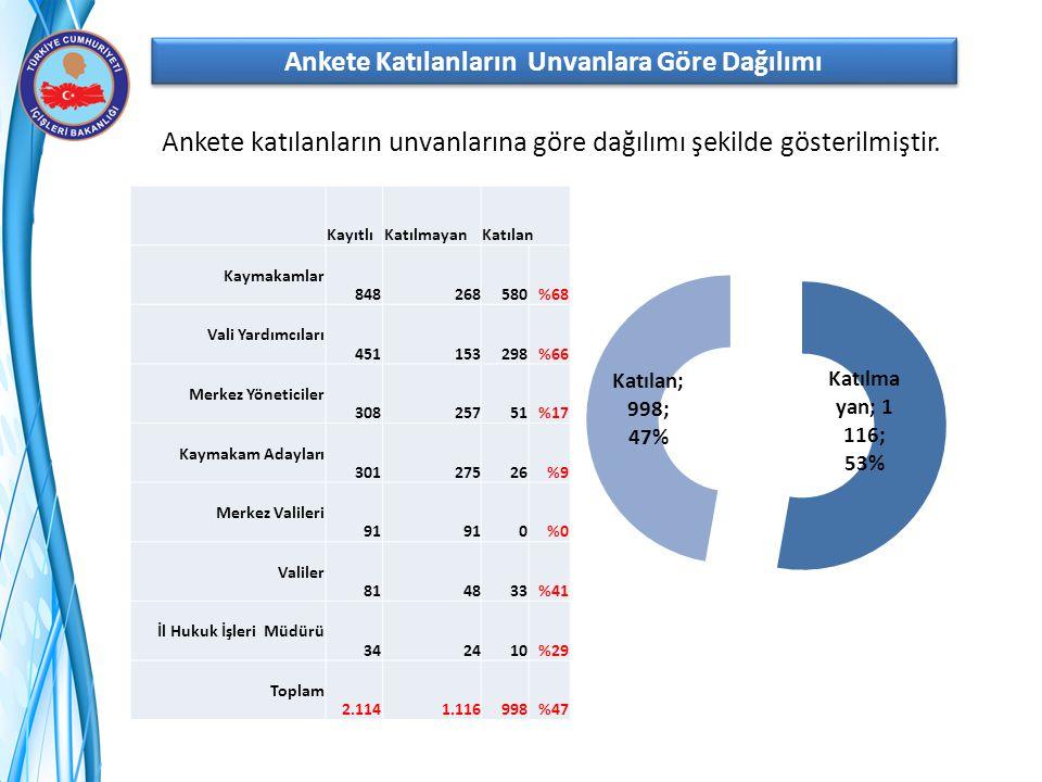 Ankete Katılanların Unvanlara Göre Dağılımı Ankete katılanların unvanlarına göre dağılımı şekilde gösterilmiştir. KayıtlıKatılmayanKatılan Kaymakamlar