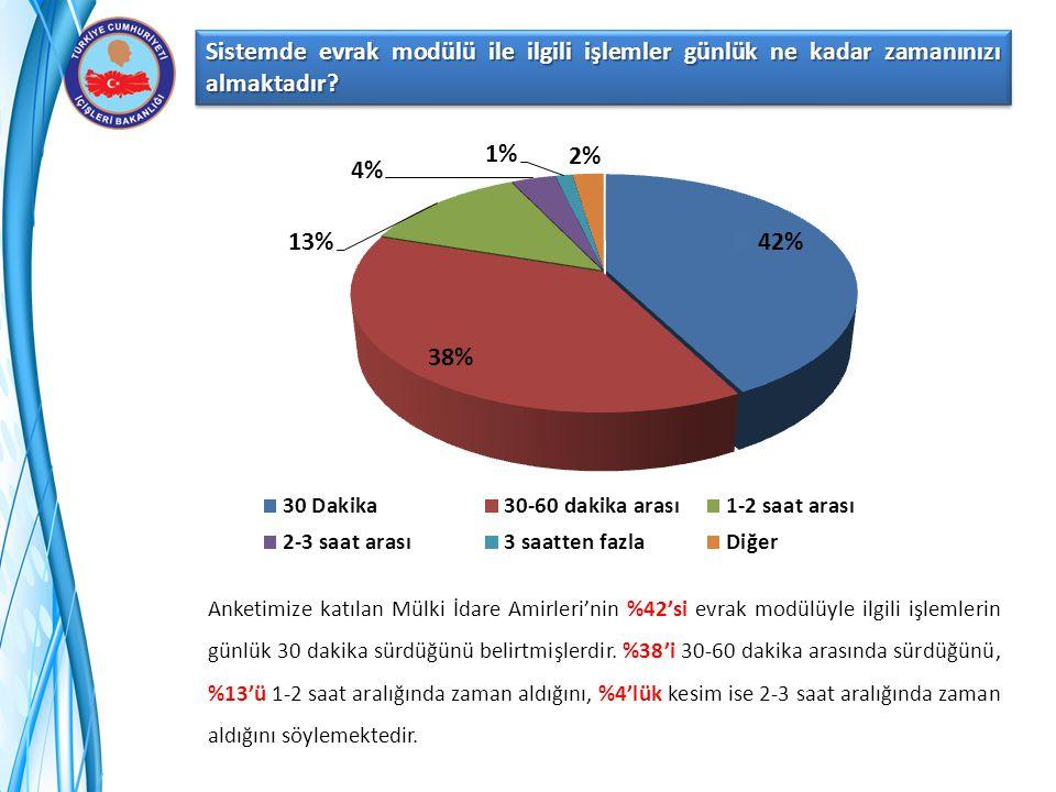Sistemde evrak modülü ile ilgili işlemler günlük ne kadar zamanınızı almaktadır? Anketimize katılan Mülki İdare Amirleri'nin %42'si evrak modülüyle il