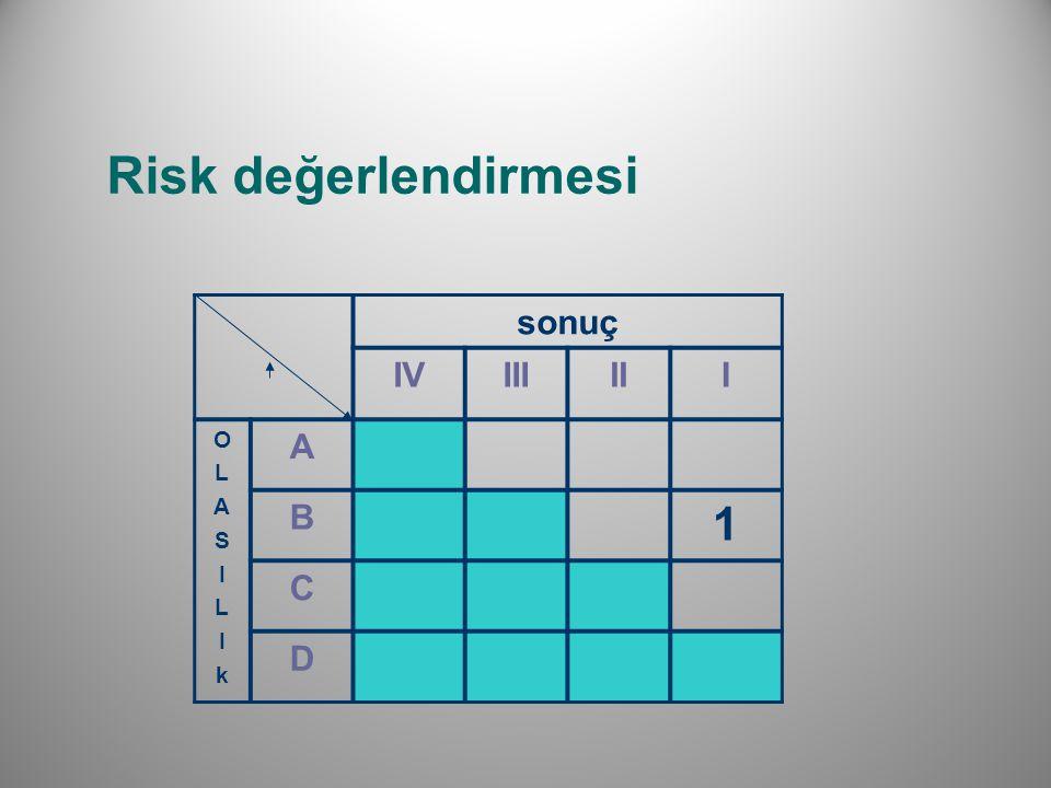 Risk değerlendirmesi sonuç IVIIIIII OLASILIkOLASILIk A B 1 C D