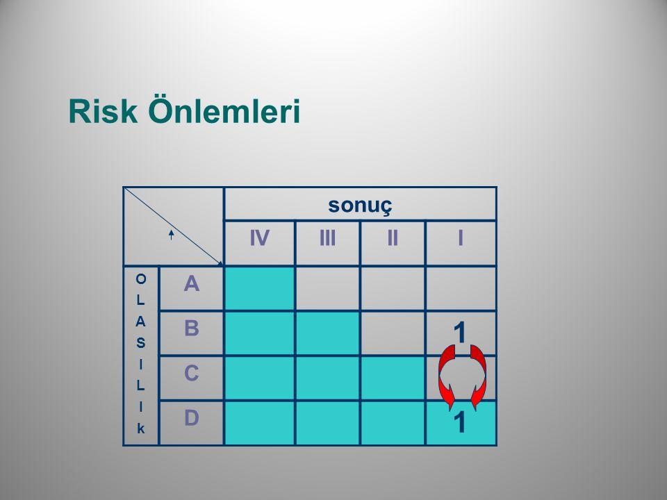Risk Önlemleri sonuç IVIIIIII OLASILIkOLASILIk A B 1 C D 1