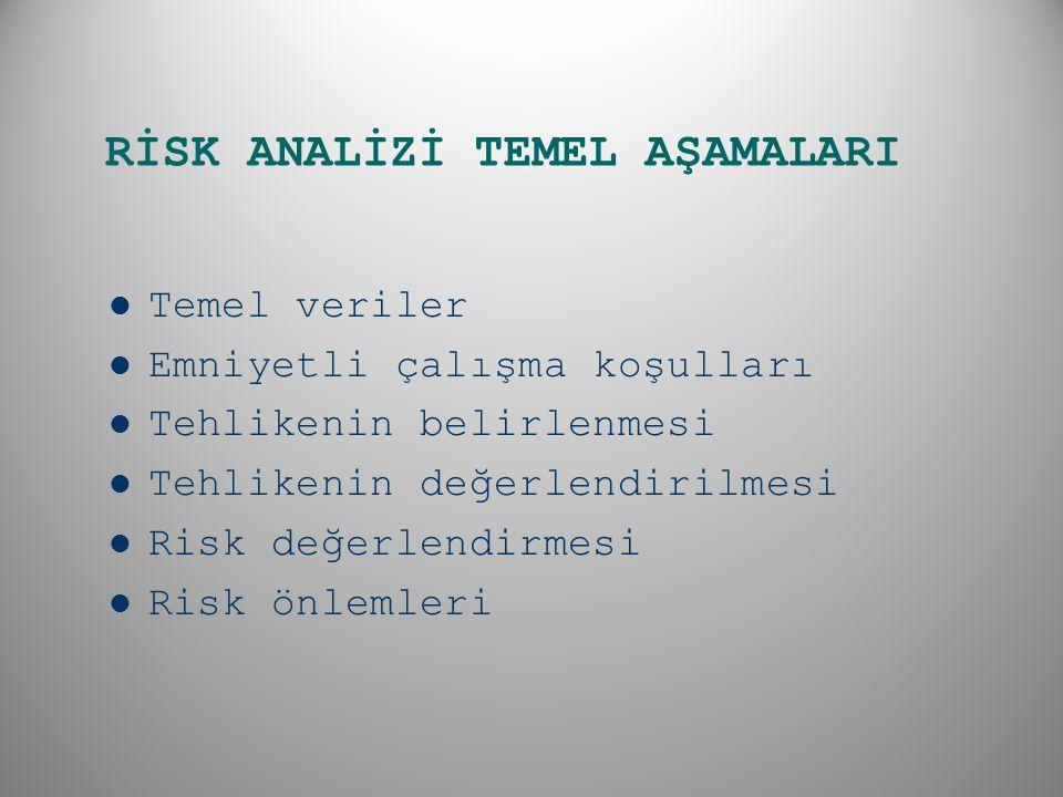 RİSK ANALİZİ TEMEL AŞAMALARI Temel veriler Emniyetli çalışma koşulları Tehlikenin belirlenmesi Tehlikenin değerlendirilmesi Risk değerlendirmesi Risk önlemleri
