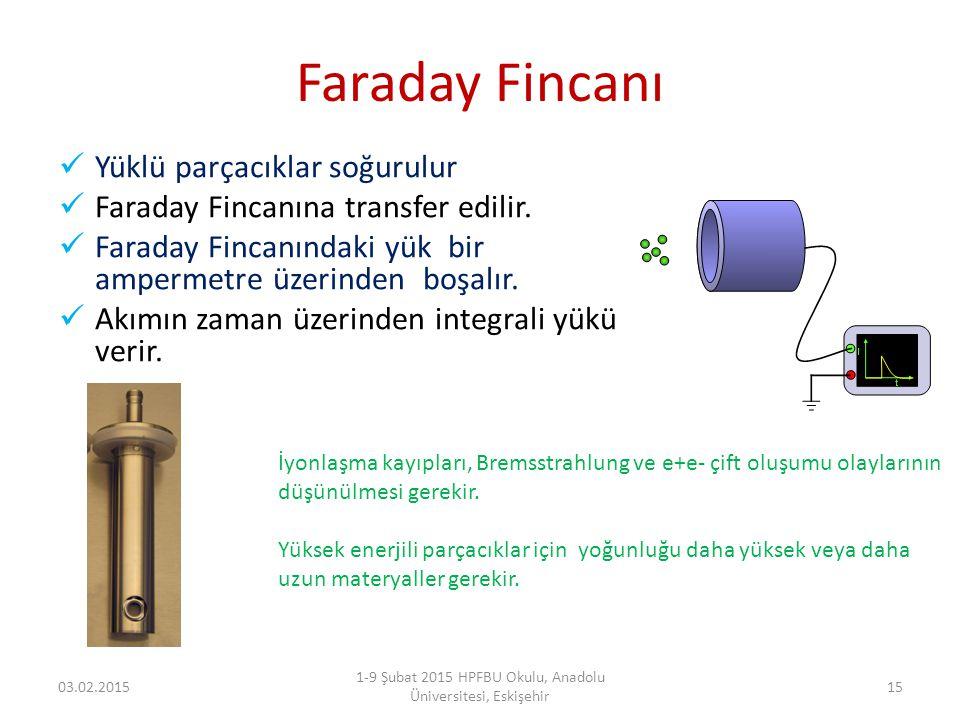 Faraday Fincanı Yüklü parçacıklar soğurulur Faraday Fincanına transfer edilir. Faraday Fincanındaki yük bir ampermetre üzerinden boşalır. Akımın zaman