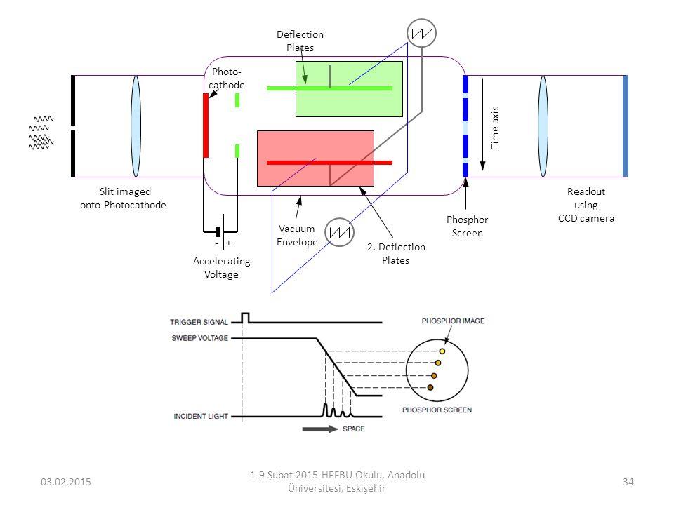 03.02.2015 1-9 Şubat 2015 HPFBU Okulu, Anadolu Üniversitesi, Eskişehir 34 Photo- cathode Accelerating Voltage Phosphor Screen Time axis Readout using