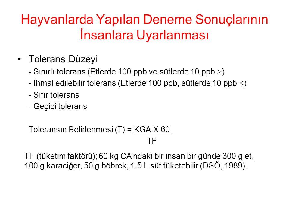 Hayvanlarda Yapılan Deneme Sonuçlarının İnsanlara Uyarlanması Tolerans Düzeyi - Sınırlı tolerans (Etlerde 100 ppb ve sütlerde 10 ppb >) - İhmal edilebilir tolerans (Etlerde 100 ppb, sütlerde 10 ppb <) - Sıfır tolerans - Geçici tolerans Toleransın Belirlenmesi (T) = KGA X 60 TF TF (tüketim faktörü); 60 kg CA'ndaki bir insan bir günde 300 g et, 100 g karaciğer, 50 g böbrek, 1.5 L süt tüketebilir (DSÖ, 1989).