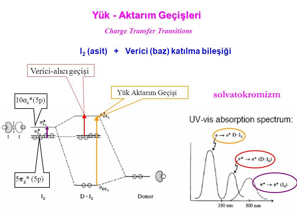 I 2 (asit) + Verici (baz) katılma bileşiği Yük - Aktarım Geçişleri Yük Aktarım Geçişi 5  g * (5p) 10  u *(5p) Charge Transfer Transitions solvatokro