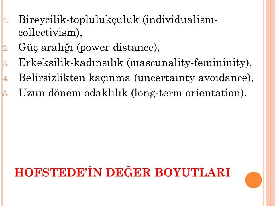 HOFSTEDE'İN DEĞER BOYUTLARI 1. Bireycilik-toplulukçuluk (individualism- collectivism), 2. Güç aralığı (power distance), 3. Erkeksilik-kadınsılık (masc