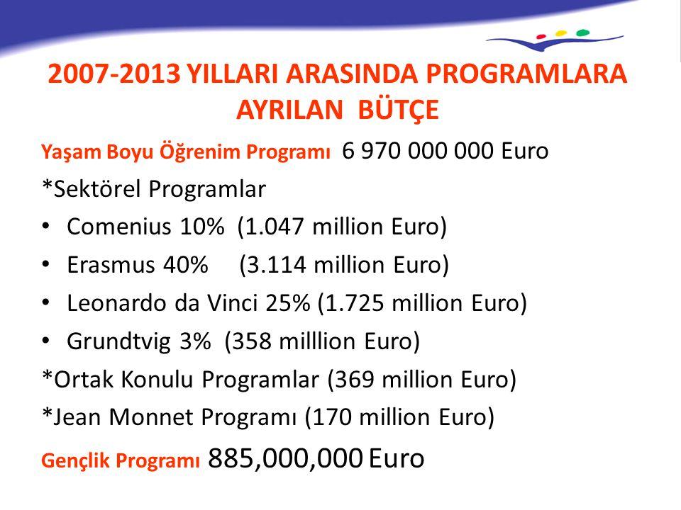2007-2013 YILLARI ARASINDA PROGRAMLARA AYRILAN BÜTÇE Yaşam Boyu Öğrenim Programı 6 970 000 000 Euro *Sektörel Programlar Comenius 10% (1.047 million E