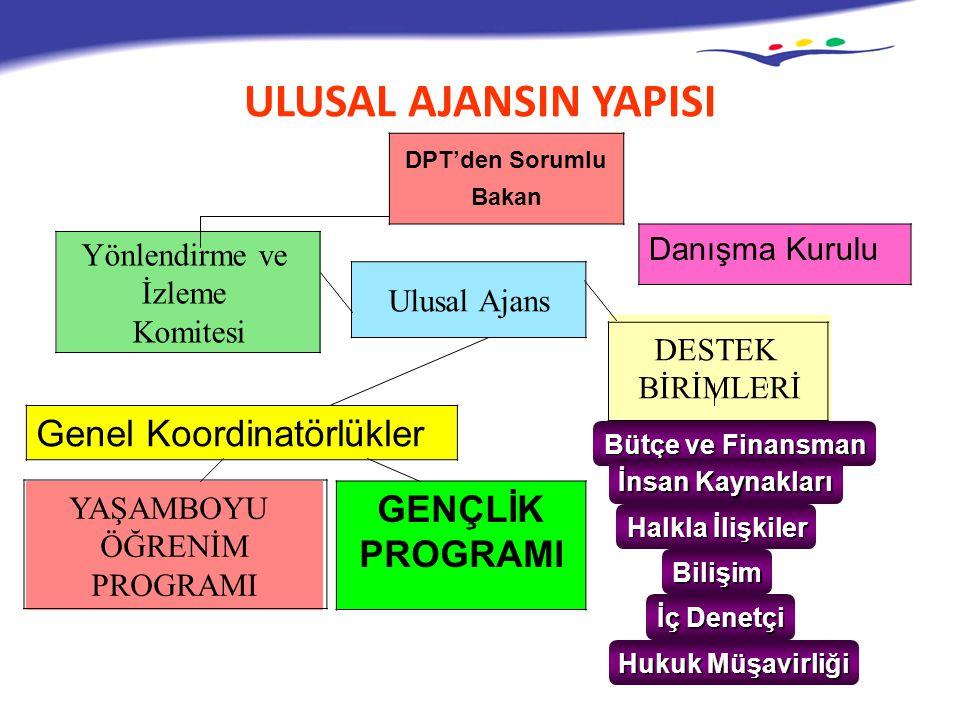 PROGRAMLARIN TARİHSEL GELİŞİMİ I.