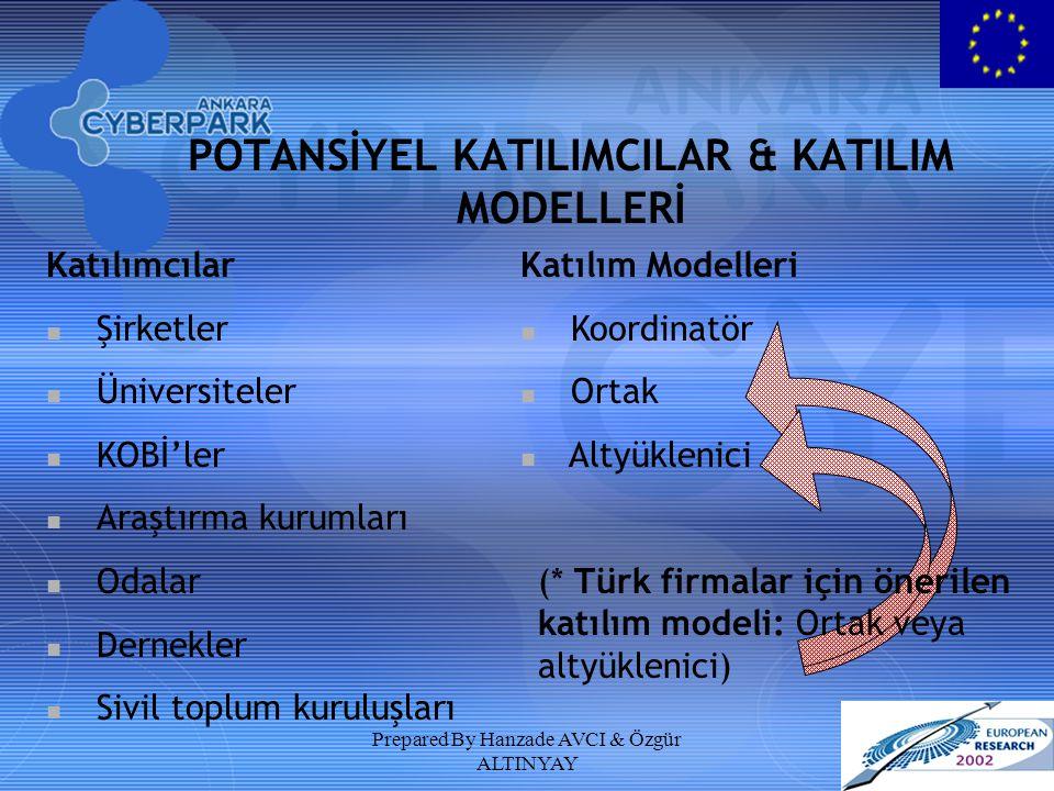 Prepared By Hanzade AVCI & Özgür ALTINYAY POTANSİYEL KATILIMCILAR & KATILIM MODELLERİ Katılımcılar Şirketler Üniversiteler KOBİ'ler Araştırma kurumlar