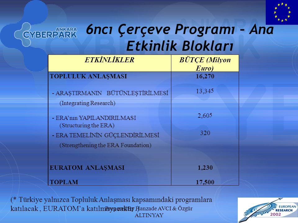 Prepared By Hanzade AVCI & Özgür ALTINYAY 6ncı Çerçeve Programı – Ana Etkinlik Blokları ETKİNLİKLER BÜTÇE (Milyon Euro) TOPLULUK ANLAŞMASI 16,270 - ARAŞTIRMANINBÜTÜNLEŞTİRİLMESİ (Integrating Research) 13,34 5 - ERA'nın YAPILANDIRILMASI (Structuring the ERA) 2,60 5 - ERA TEMELİNİNGÜÇLENDİRİLMESİ (Strengthening the ERA Foundation) 320 EURATOM ANLAŞMASI 1,230 TOPLAM 17,500 (* Türkiye yalnızca Topluluk Anlaşması kapsamındaki programlara katılacak, EURATOM'a katılmayacaktır.)