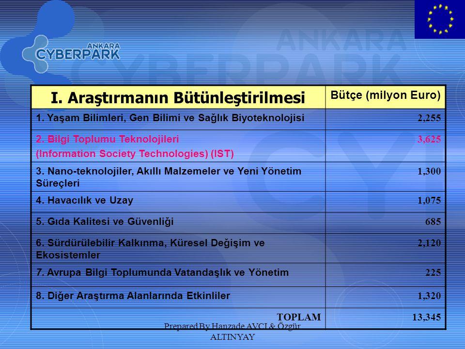 Prepared By Hanzade AVCI & Özgür ALTINYAY I. Araştırmanın Bütünleştirilmesi Bütçe (milyon Euro) 1. Yaşam Bilimleri, Gen Bilimi ve Sağlık Biyoteknoloji