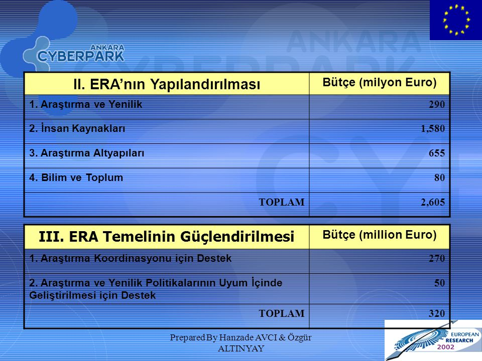Prepared By Hanzade AVCI & Özgür ALTINYAY II. ERA'nın Yapılandırılması Bütçe (milyon Euro) 1. Araştırma ve Yenilik 290 2. İnsan Kaynakları 1,580 3. Ar