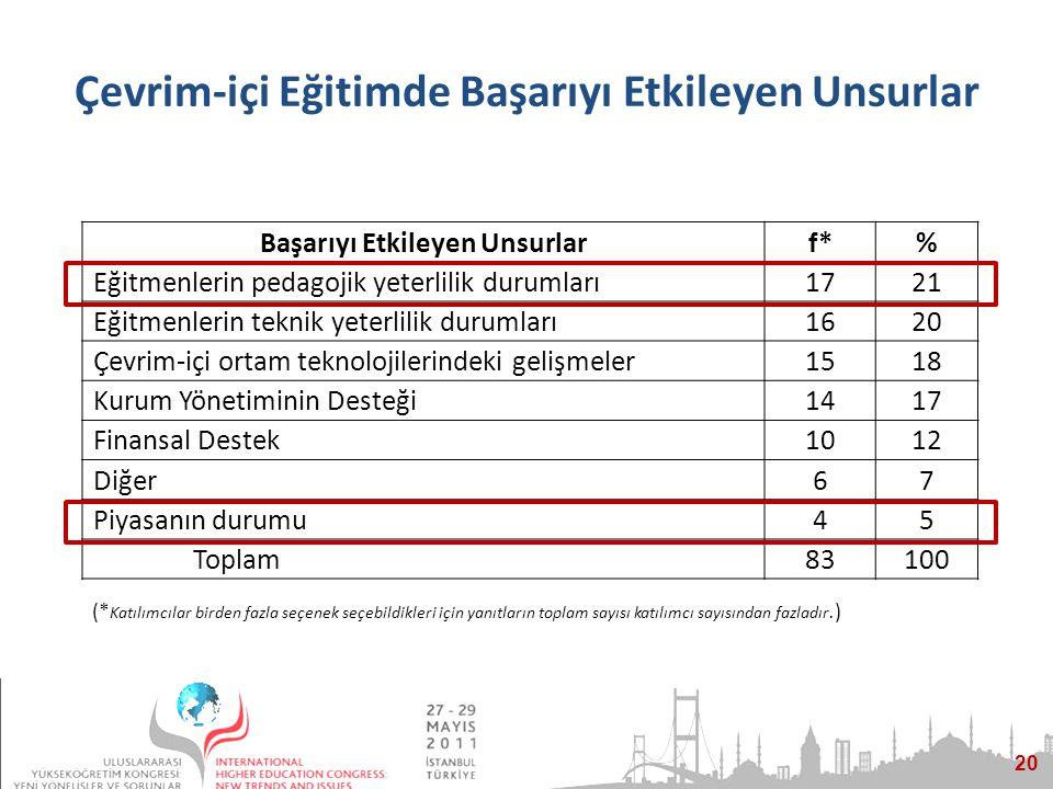20 Çevrim-içi Eğitimde Başarıyı Etkileyen Unsurlar (* Katılımcılar birden fazla seçenek seçebildikleri için yanıtların toplam sayısı katılımcı sayısından fazladır.) Başarıyı Etkileyen Unsurlarf*% Eğitmenlerin pedagojik yeterlilik durumları1721 Eğitmenlerin teknik yeterlilik durumları1620 Çevrim-içi ortam teknolojilerindeki gelişmeler1518 Kurum Yönetiminin Desteği1417 Finansal Destek1012 Diğer67 Piyasanın durumu45 Toplam83100