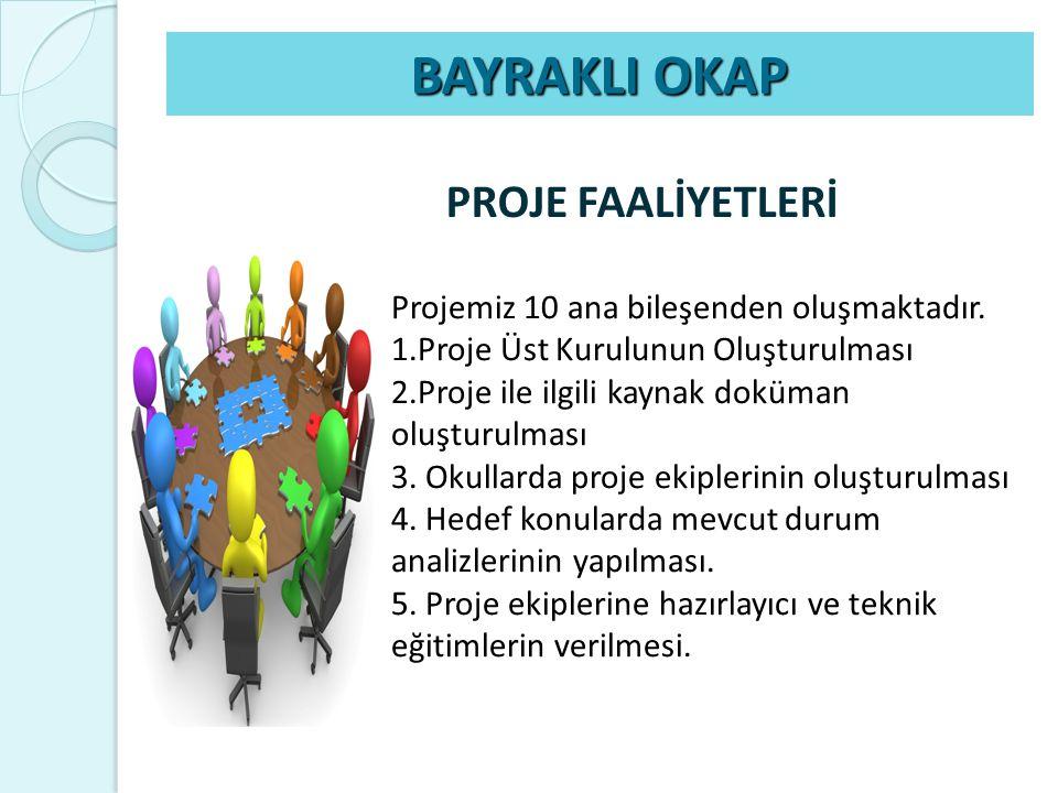 PROJE FAALİYETLERİ BAYRAKLI OKAP Projemiz 10 ana bileşenden oluşmaktadır. 1.Proje Üst Kurulunun Oluşturulması 2.Proje ile ilgili kaynak doküman oluştu