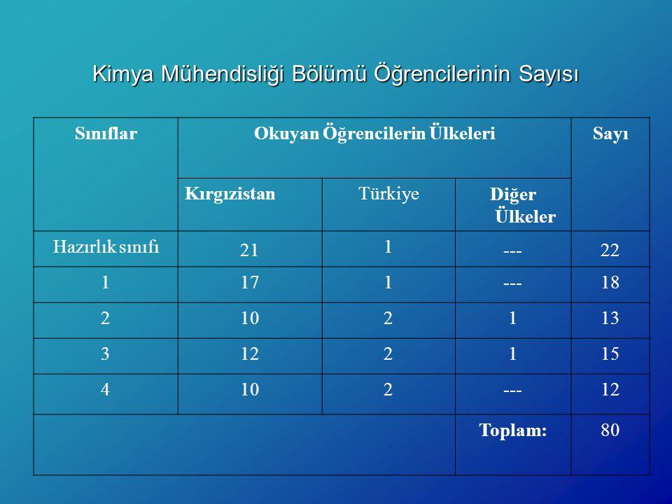 Kimya Mühendisliği Bölümü Öğrencilerinin Sayısı SınıflarOkuyan Öğrencilerin ÜlkeleriSayı KırgızistanTürkiye Diğer Ülkeler Hazırlık sınıfı 21 1 ---22 1