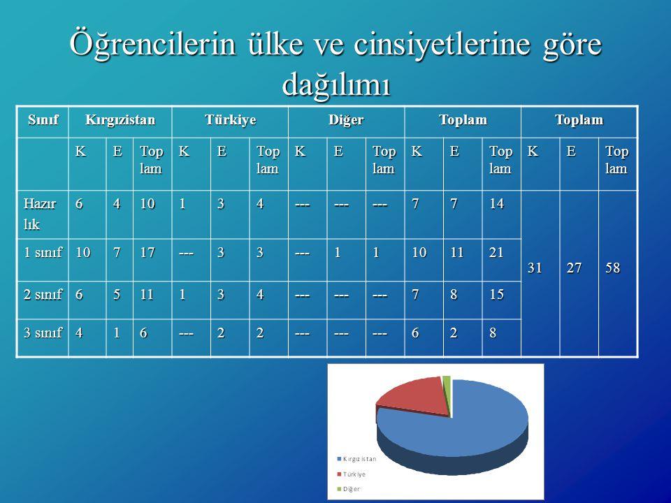 Öğrencilerin ülke ve cinsiyetlerine göre dağılımı SınıfKırgızistanTürkiyeDiğerToplamToplam KE Top lam KE KE KE KE Hazırlık6410134---------7714312758 1