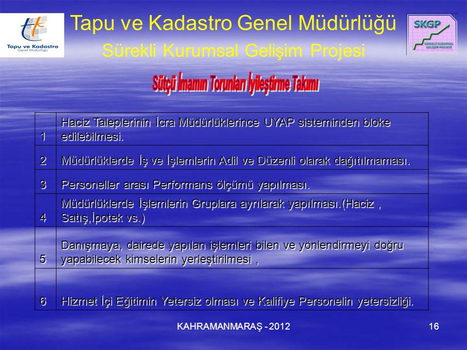 KAHRAMANMARAŞ - 201216 Tapu ve Kadastro Genel Müdürlüğü Sürekli Kurumsal Gelişim Projesi.1 Haciz Taleplerinin İcra Müdürlüklerince UYAP sisteminden bloke edilebilmesi.