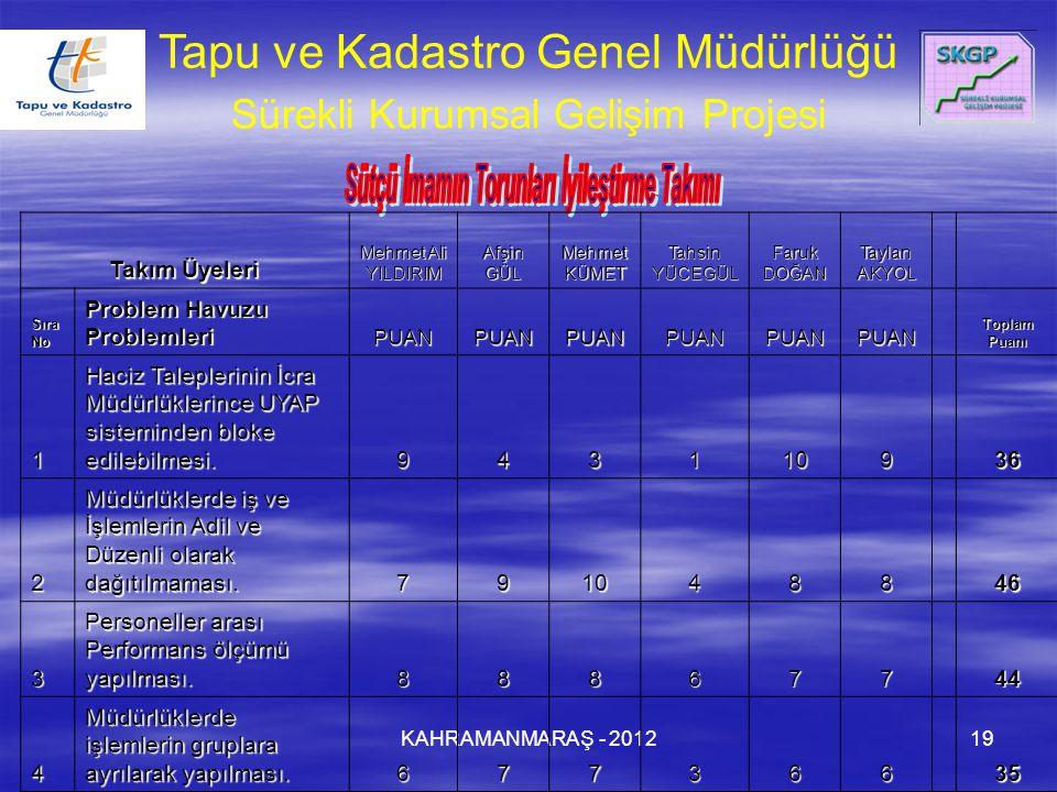 KAHRAMANMARAŞ - 201219 Tapu ve Kadastro Genel Müdürlüğü Sürekli Kurumsal Gelişim Projesi Takım Üyeleri Mehmet Ali YILDIRIM Afşin GÜL Mehmet KÜMET Tahs