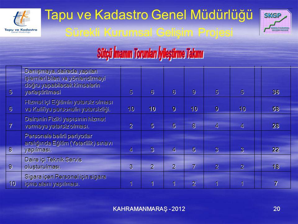KAHRAMANMARAŞ - 201220 Tapu ve Kadastro Genel Müdürlüğü Sürekli Kurumsal Gelişim Projesi5 Danışmaya, dairede yapılan işlemleri bilen ve yönlendirmeyi