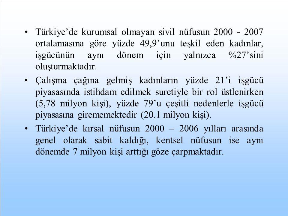 Türkiye'de kurumsal olmayan sivil nüfusun 2000 - 2007 ortalamasına göre yüzde 49,9'unu teşkil eden kadınlar, işgücünün aynı dönem için yalnızca %27'sini oluşturmaktadır.