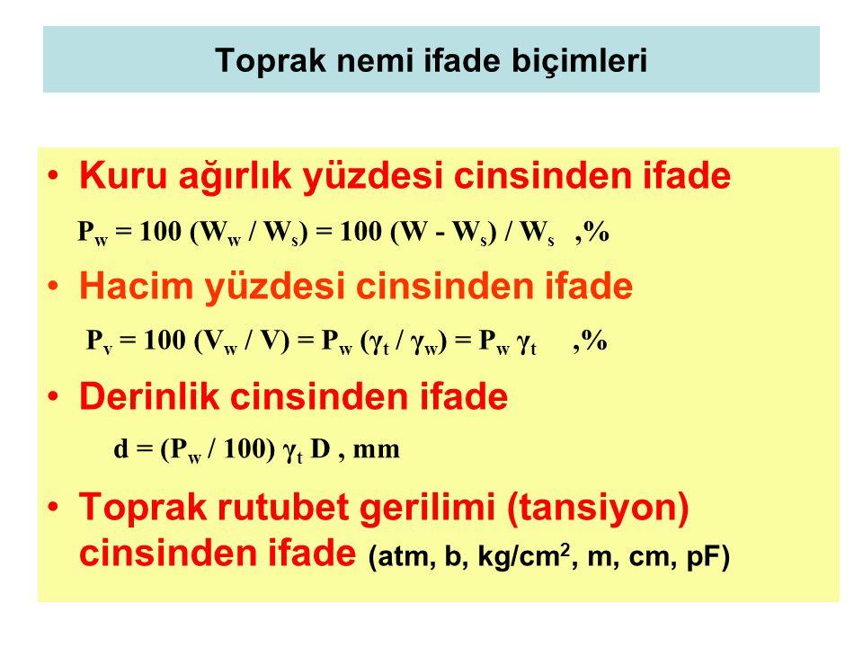 Toprak nemi ifade biçimleri Kuru ağırlık yüzdesi cinsinden ifade Hacim yüzdesi cinsinden ifade Derinlik cinsinden ifade Toprak rutubet gerilimi (tansiyon) cinsinden ifade (atm, b, kg/cm 2, m, cm, pF) P w = 100 (W w / W s ) = 100 (W - W s ) / W s,% P v = 100 (V w / V) = P w (γ t / γ w ) = P w γ t,% d = (P w / 100) γ t D, mm