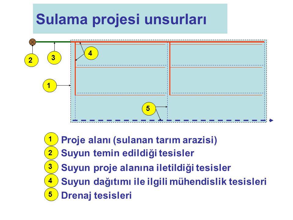 Sulama projesi unsurları 1 4 2 5 3 1 4 2 5 3 Proje alanı (sulanan tarım arazisi) Suyun temin edildiği tesisler Suyun proje alanına iletildiği tesisler Suyun dağıtımı ile ilgili mühendislik tesisleri Drenaj tesisleri