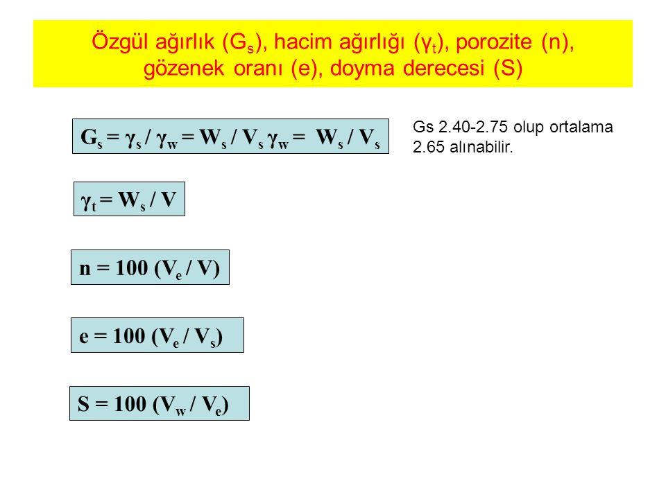 Sulama sistemi; a.suyun kaynaktan alınması b. sulanacak alana iletilmesi ve c.