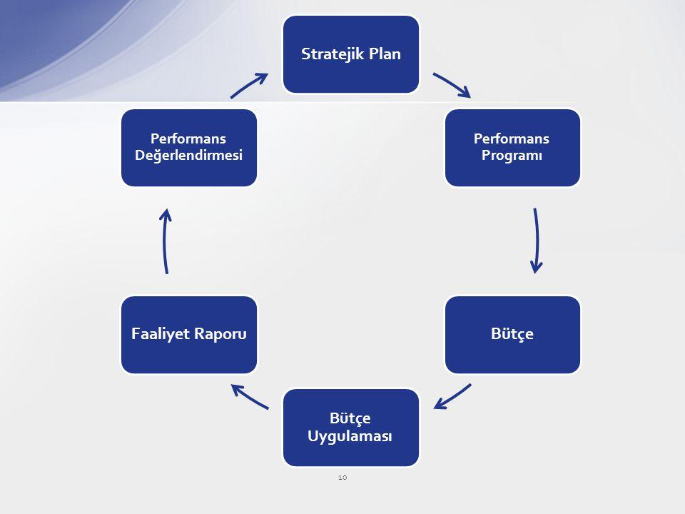 Stratejik Plan Performans Programı Bütçe Bütçe Uygulaması Faaliyet Raporu Performans Değerlendirmesi 10