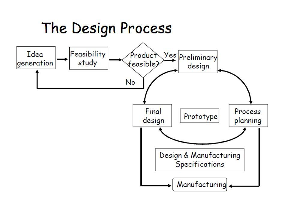 Preliminary Design/Ön Tasarım Seçilmiş kavramsal tasarımları analiz et.