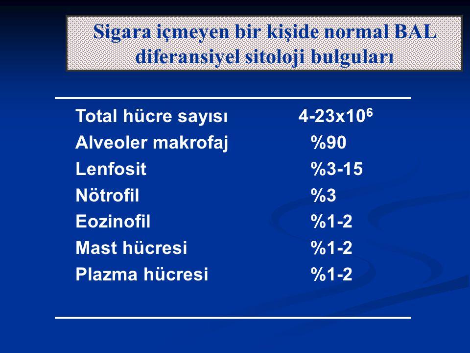 Sigara içmeyen bir kişide normal BAL diferansiyel sitoloji bulguları Total hücre sayısı 4-23x10 6 Alveoler makrofaj%90 Lenfosit%3-15 Nötrofil%3 Eozinofil%1-2 Mast hücresi%1-2 Plazma hücresi%1-2