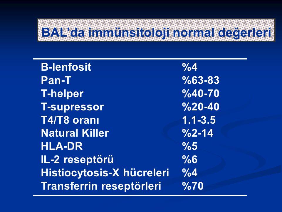 BAL'da immünsitoloji normal değerleri B-lenfosit%4 Pan-T%63-83 T-helper%40-70 T-supressor%20-40 T4/T8 oranı1.1-3.5 Natural Killer%2-14 HLA-DR%5 IL-2 r