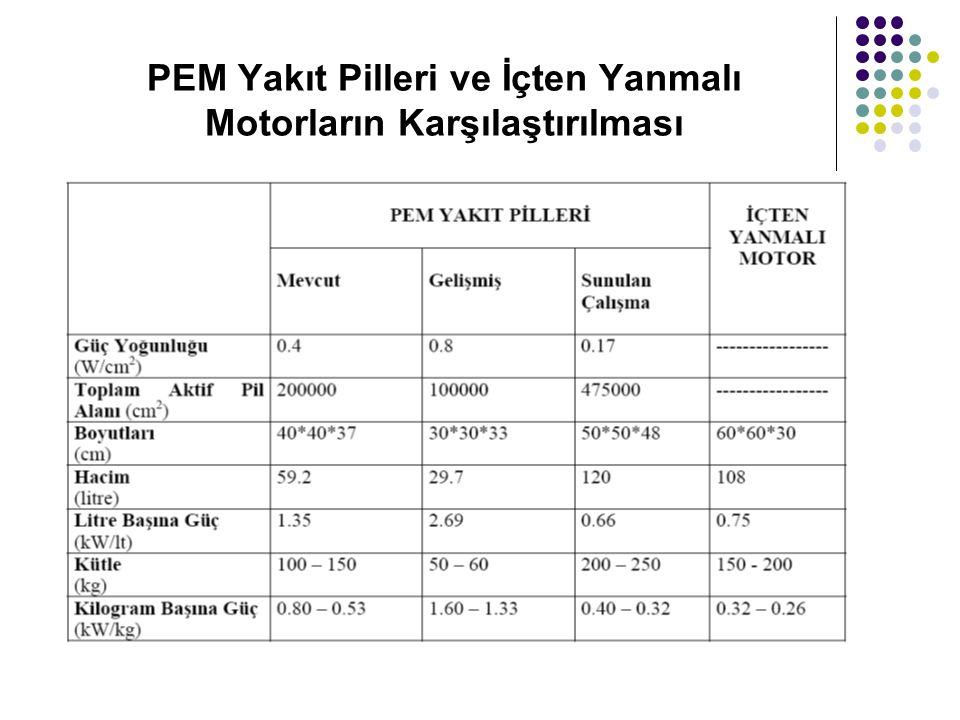 PEM Yakıt Pilleri ve İçten Yanmalı Motorların Karşılaştırılması